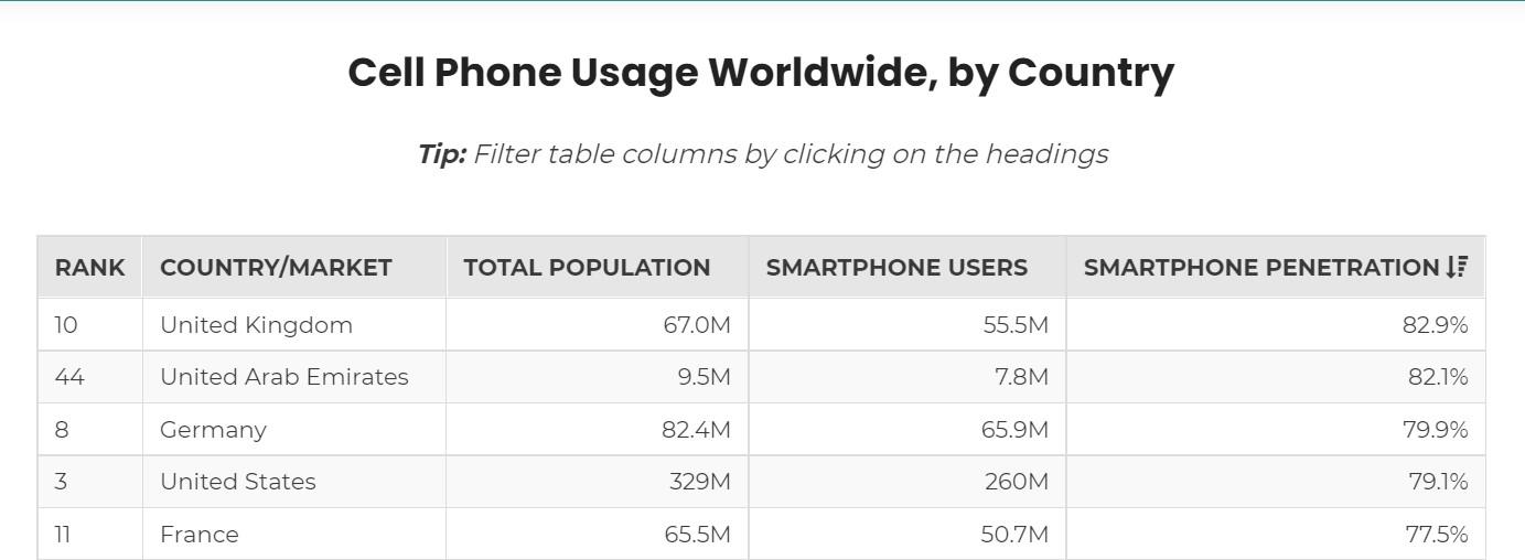 2021 Smartphone Usage